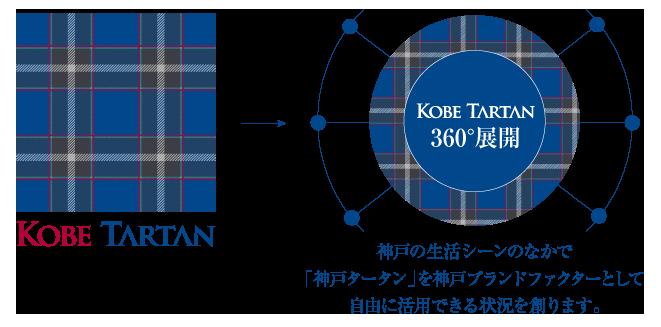 新しい神戸ブランドの可能性を秘めた「神戸タータン」